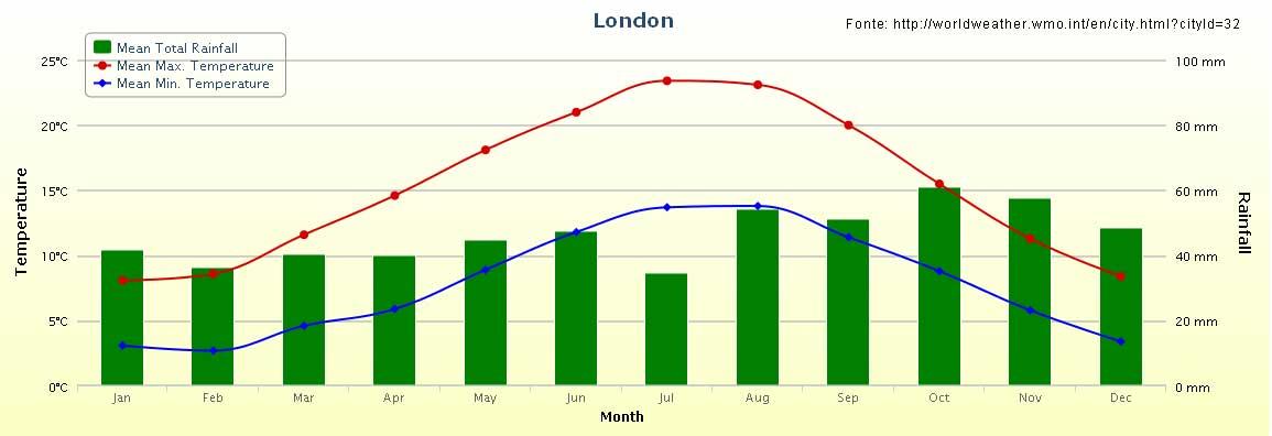 Clima a Londra - media 30 anni 1981-2010.